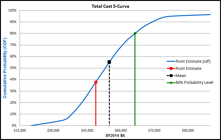 Aceit suite post info for Value curve analysis template